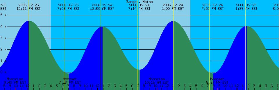 High Tide Chart Ceriunicaasl