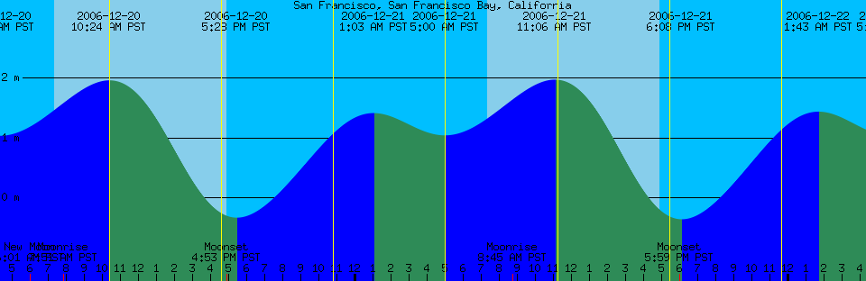 California Tide Chart Keninamas
