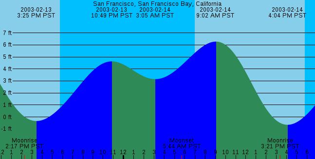 Xtide Harmonic Tide Clock And Tide Predictor